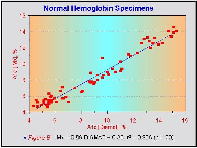 Normal Hemoglobin A1c Levels Chart