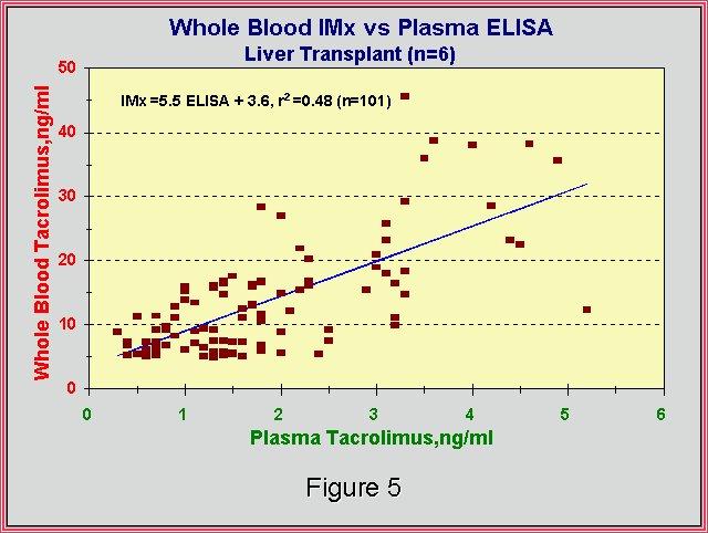 Tacrolimus Levels Liver Transplant